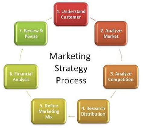 Sample dissertation marketing strategy